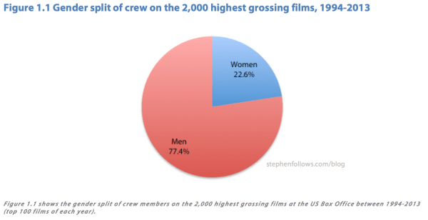 percentage-of-women-in-film-crew.png