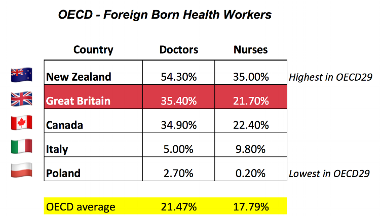 "Caveats: OECD data is for ""GB"" not England or UK, no data sources or numerical information are provided by the OECD other than % figures. OECD figures are higher than the NHS's own nationality figures - why there is a disparity is unclear. Figures for Doctors and Nurses are on Page 111 of the International Migration Outlook report for 2015"