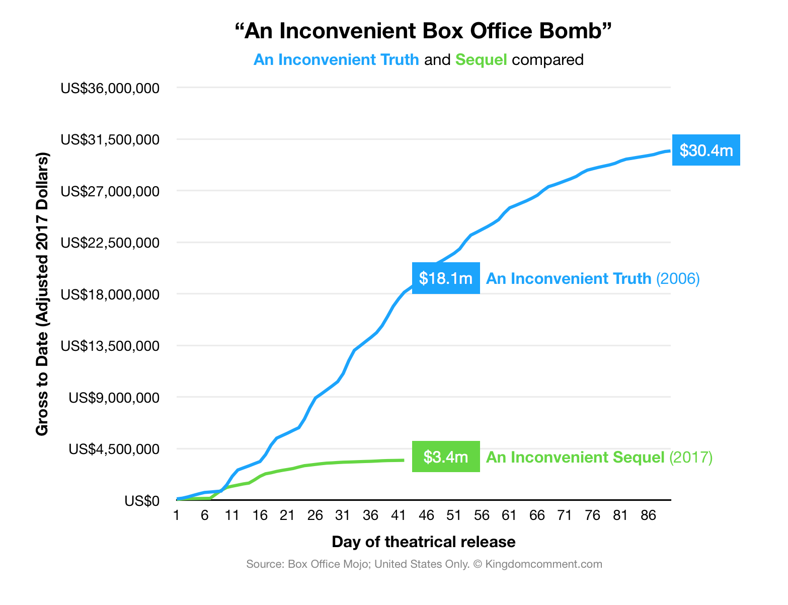 AnInconvenientBoxOfficeBomb.png