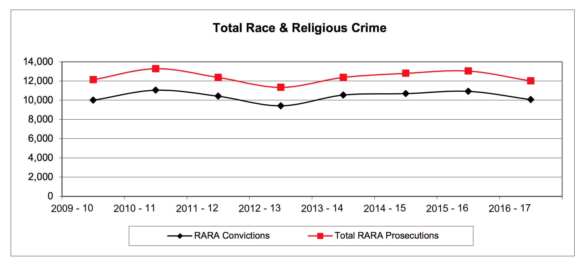 Total Hate Crime (Racial/Religious) Prosecutions and Convictions. Source: CPS, Oct 2017.