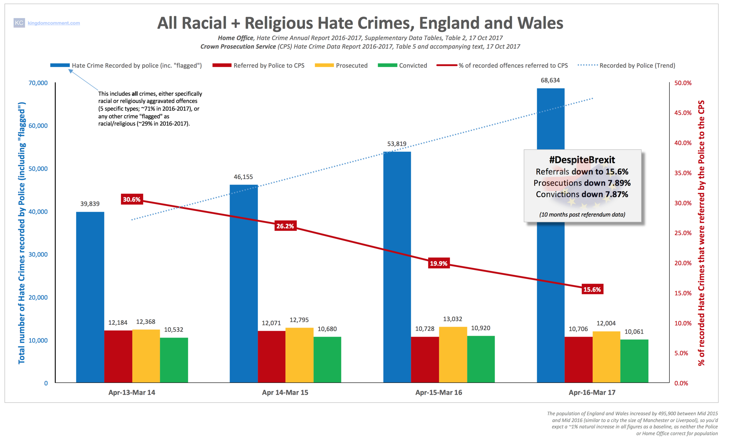 All Racial Religious Hate Crime