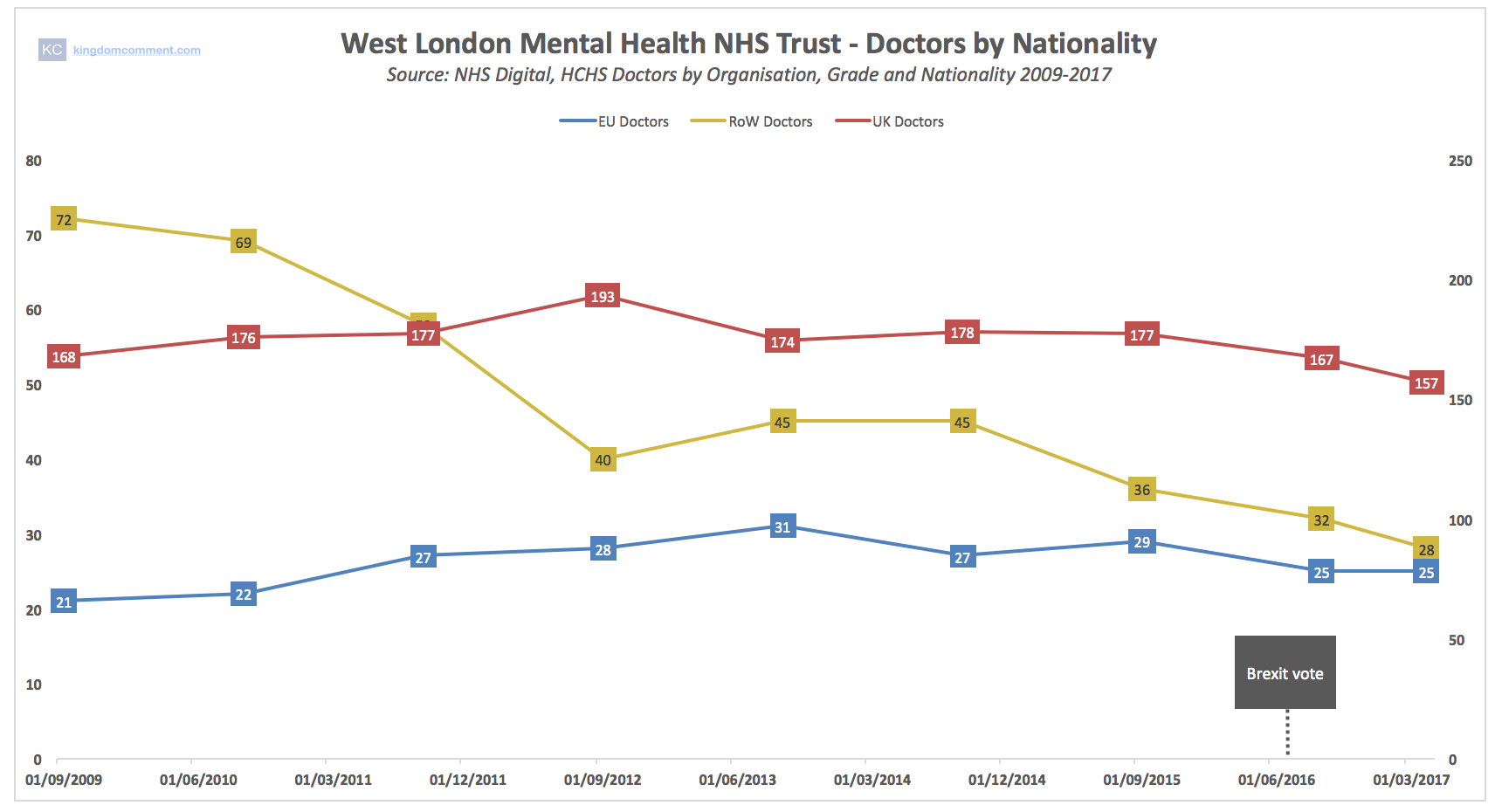 WLMHT Doctors All Nationalities