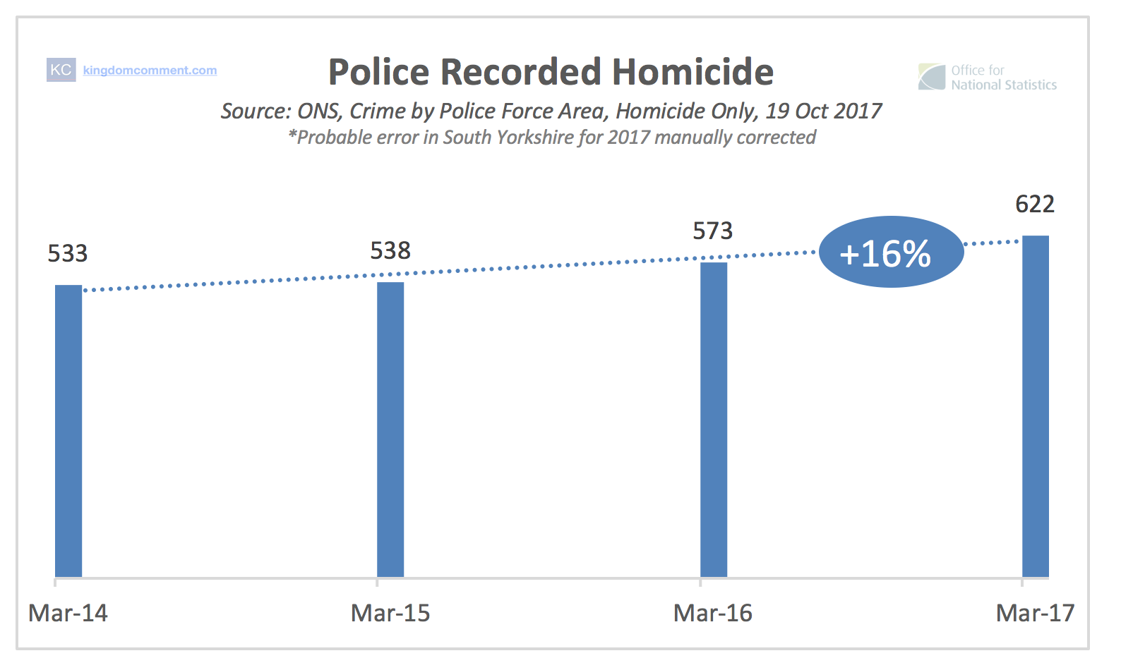 Police Recorded Homicide - amount recorded year ending March 2014 through 2017.