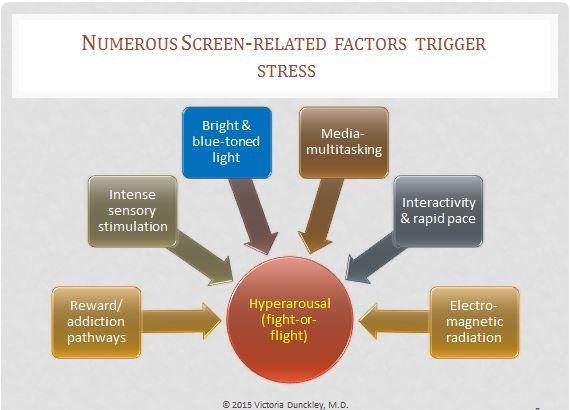 Screen related hyperarousal factors.jpg