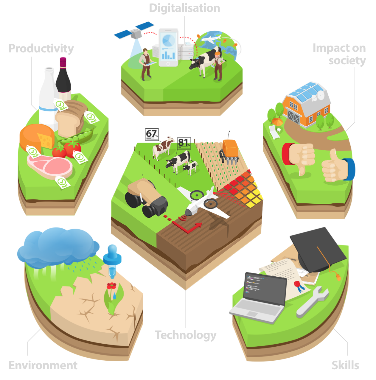 Source: EU STOA website - precision agriculture - fields