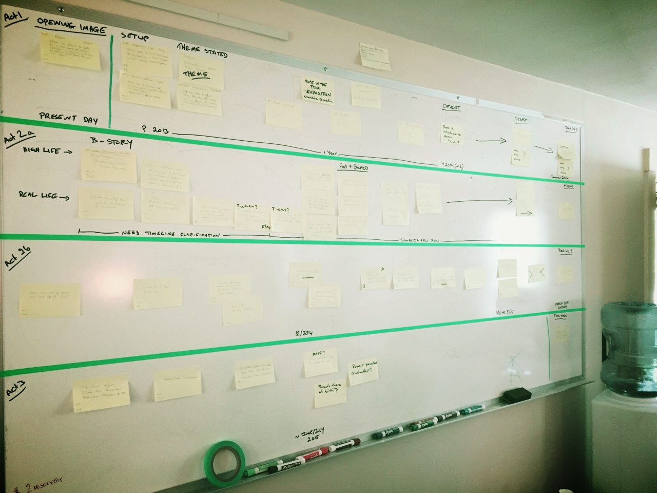 A storyline development board for a documentary.