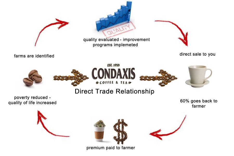 condaxis trade.jpg