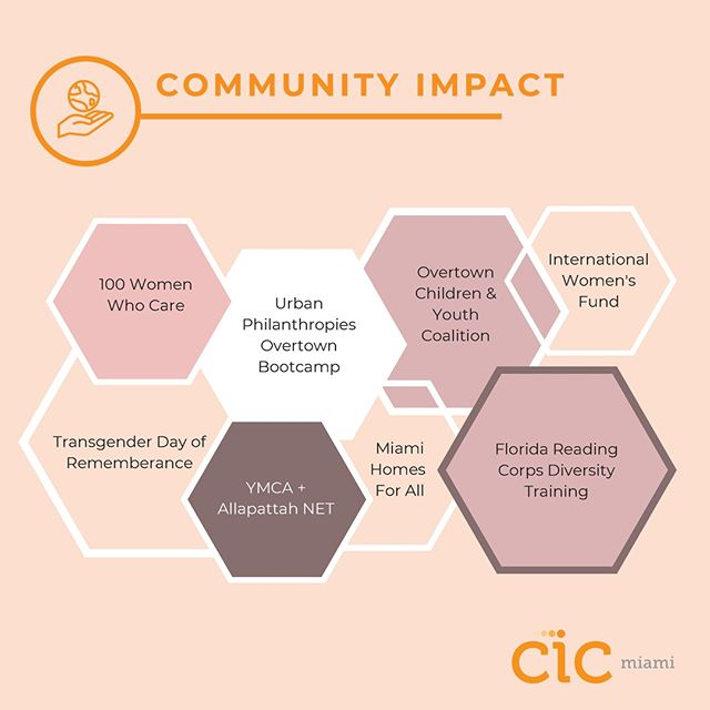 Thank you to the 50+ local organizations we have collaborated with that focus on the pillars of minority business empowerment, community development in the neighborhood of Overtown where CIC is located, access to education, inclusivity and equity, and many more. With your help, we are shaping Miami! . . . #ImpactReport #LinkinBio #CICMiami