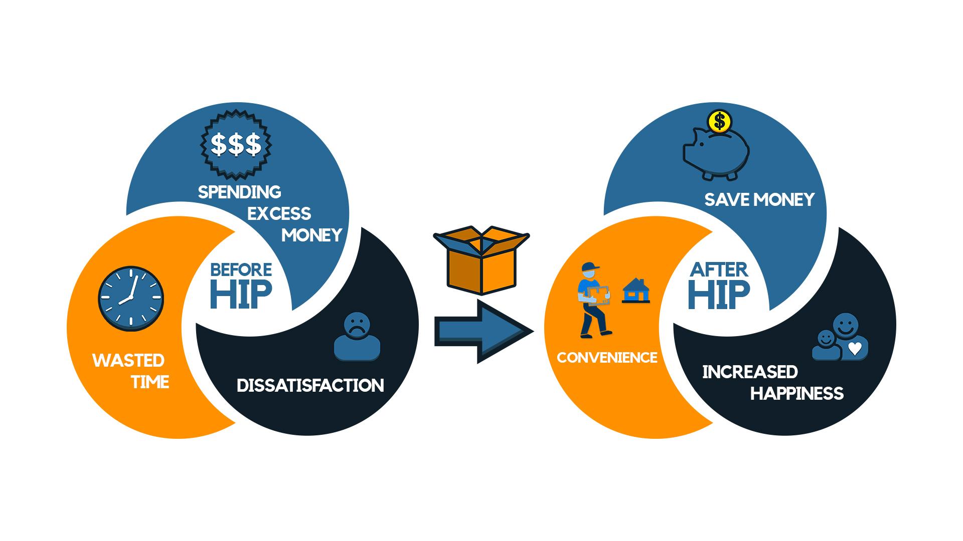 HIP Value+Proposition.jpg