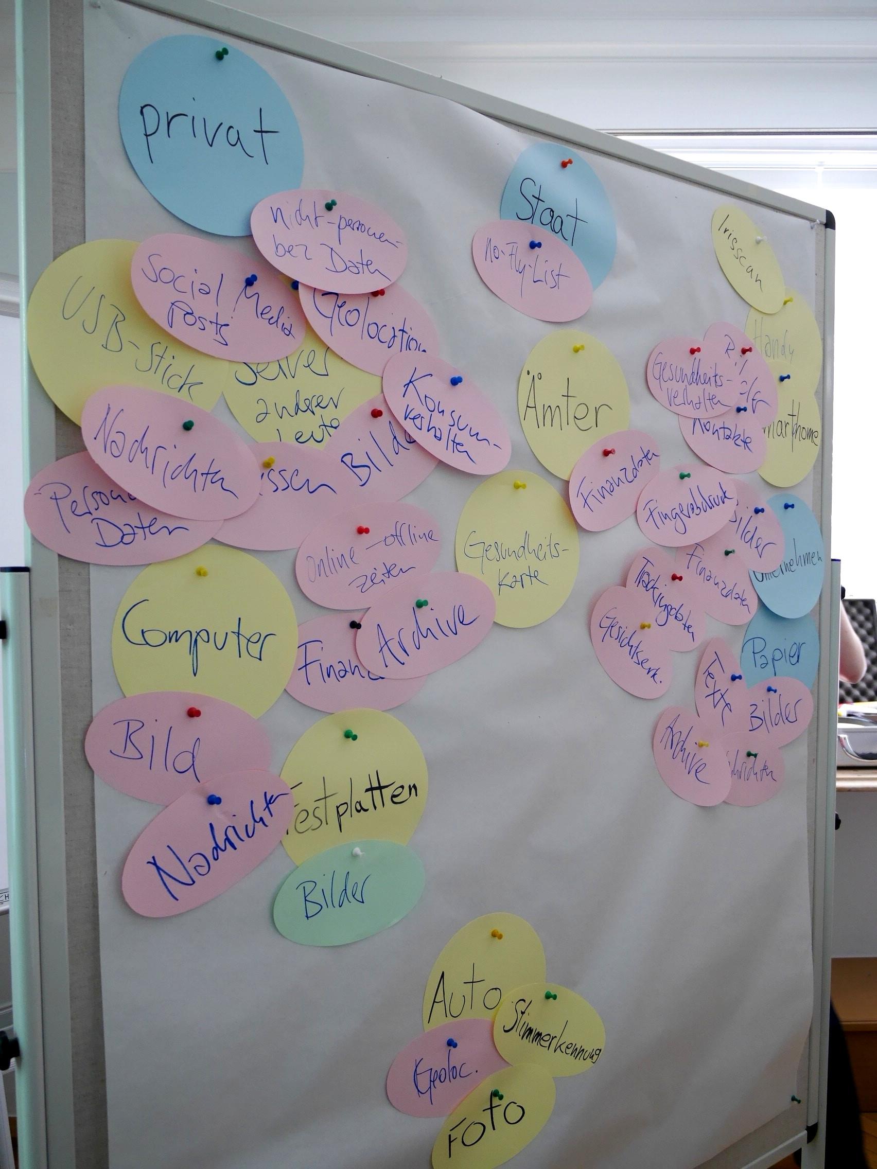 Die im Workshop gemeinsam erstellte Datenlandkarte.