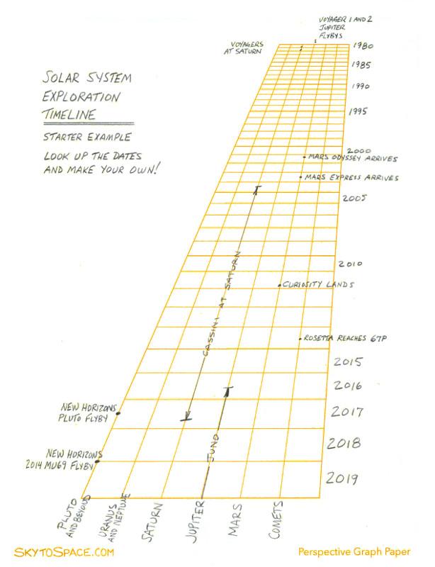 Timeline -