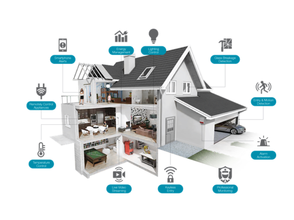 The home of the future is a smart home. - The work of running the home will gradually become automized with smart technology entering every corner of the house over the next decade, leaving
