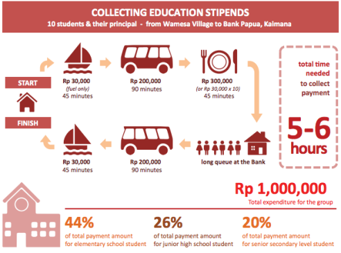 Collecting education stipends; one of several infographics documenting collection experiences and costs incurred by payment recipients who participated in this research.