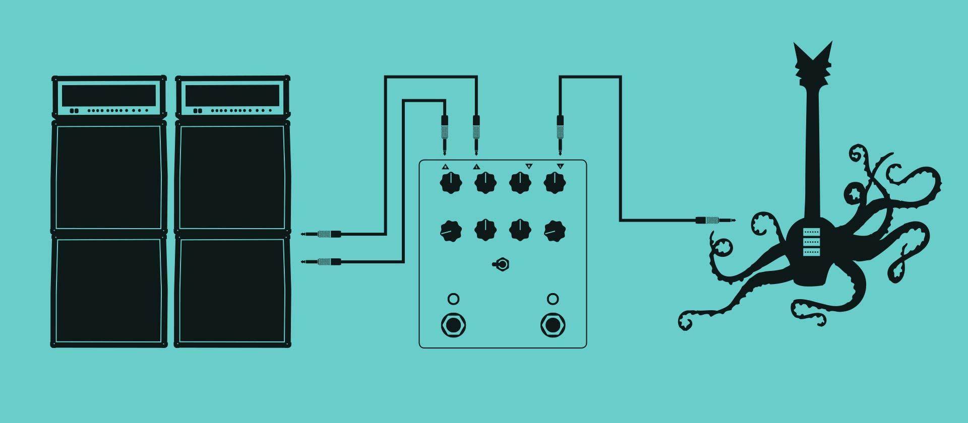 モノ入力とステレオアウトプットで使用の場合  ご使用の楽器をLeftインプットに入力して、アウトプットのLeftとRightから、次のステレオ仕様のペダル、またはDAWや2台のアンプに接続してください。