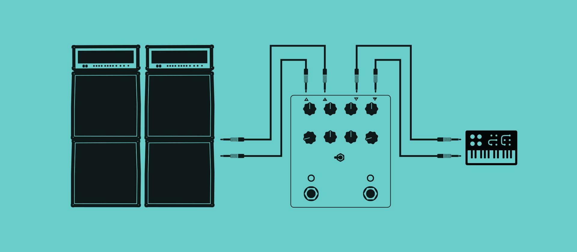 ステレオ入力とステレオ出力で使用の場合  ご使用のステレオ仕様の楽器をLeftとRightに入力して、アウトプットのLeftとRightから、次のステレオ仕様のペダル、またはDAWや2台のアンプに接続してください。