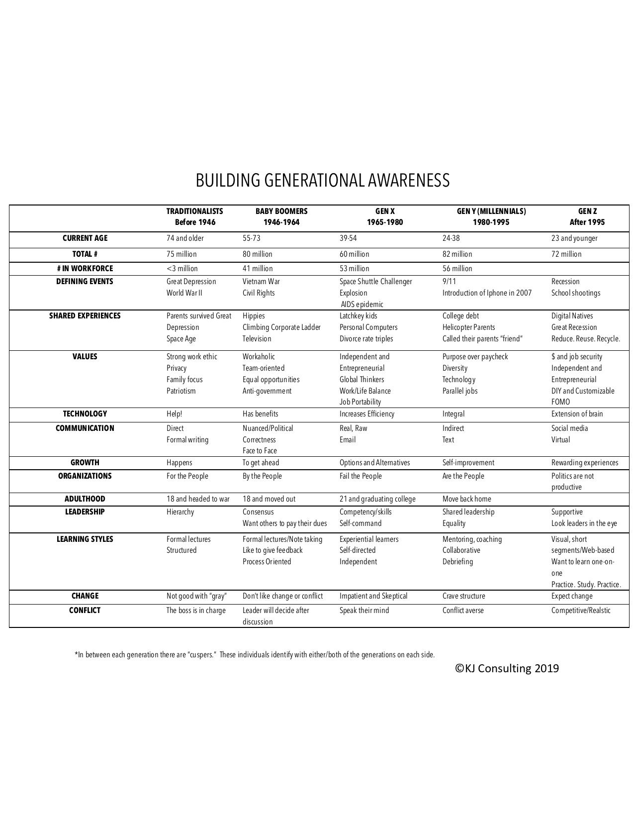 Generational Table generational expert Millennials Gen Z.png