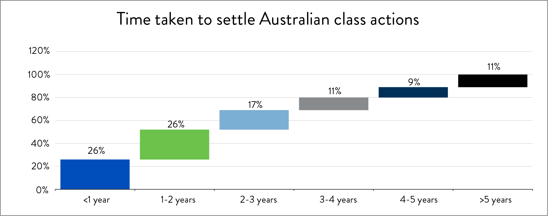 Time taken to Settle Australian Class Actions.png