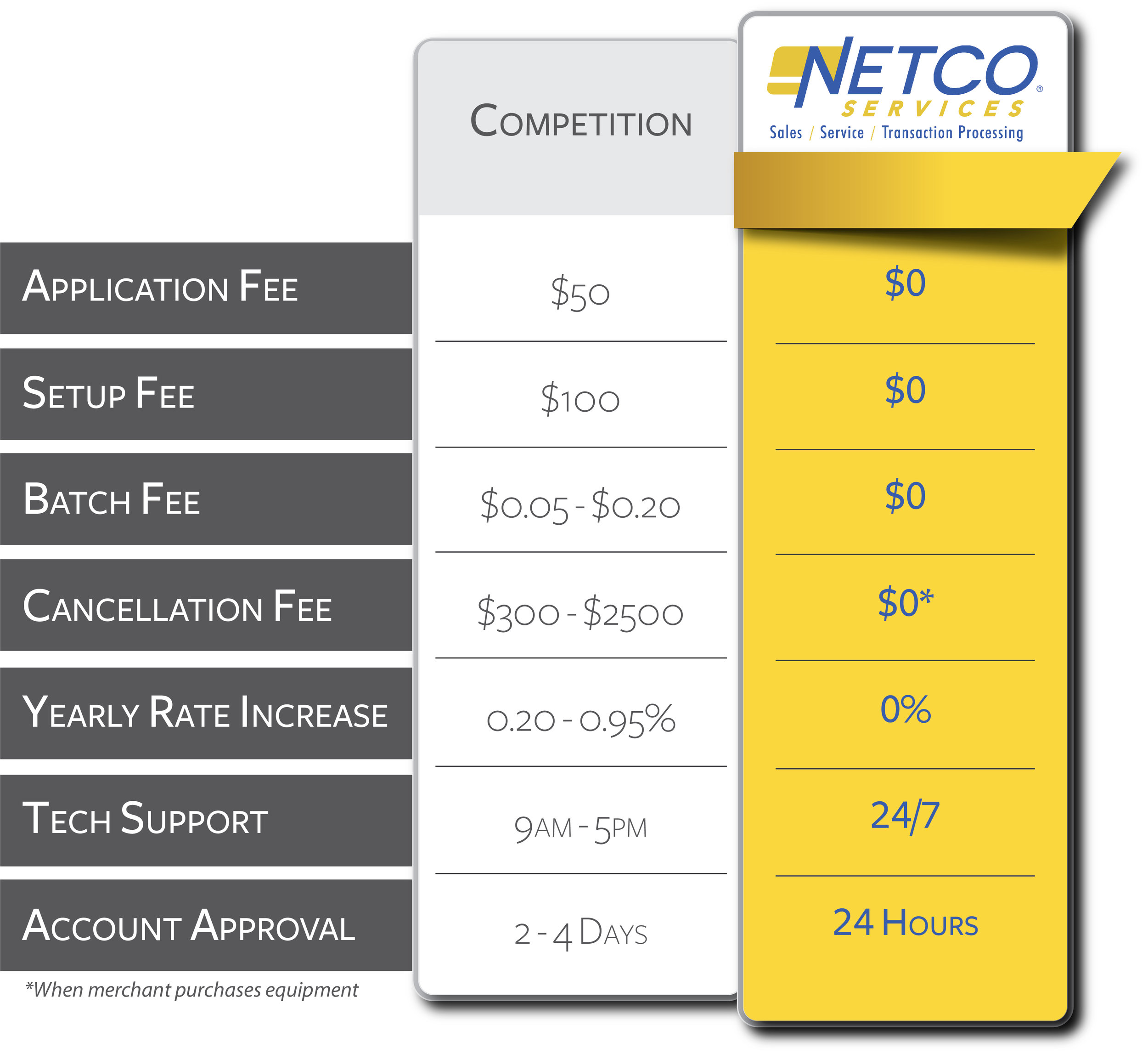 The-Netco-Services-Difference