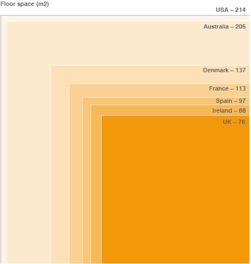Average House Size Comparison