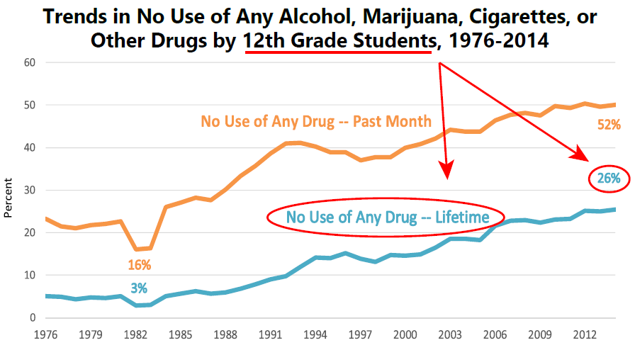 Monitoring the Future; Levy, S., Campbell, M. C., Shea, C. L., & DuPont, R. L. (2018).  Trends in abstaining from substance use in adolescents: 1975-2014 .  Pediatrics, 142 (2), e20173498.