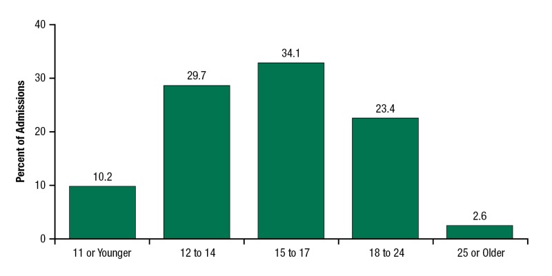 Age of Substance Use Initiation Among Treatment Admissions Aged 18 to 30    Substance Abuse and Mental Health Services Administration, 2014 .