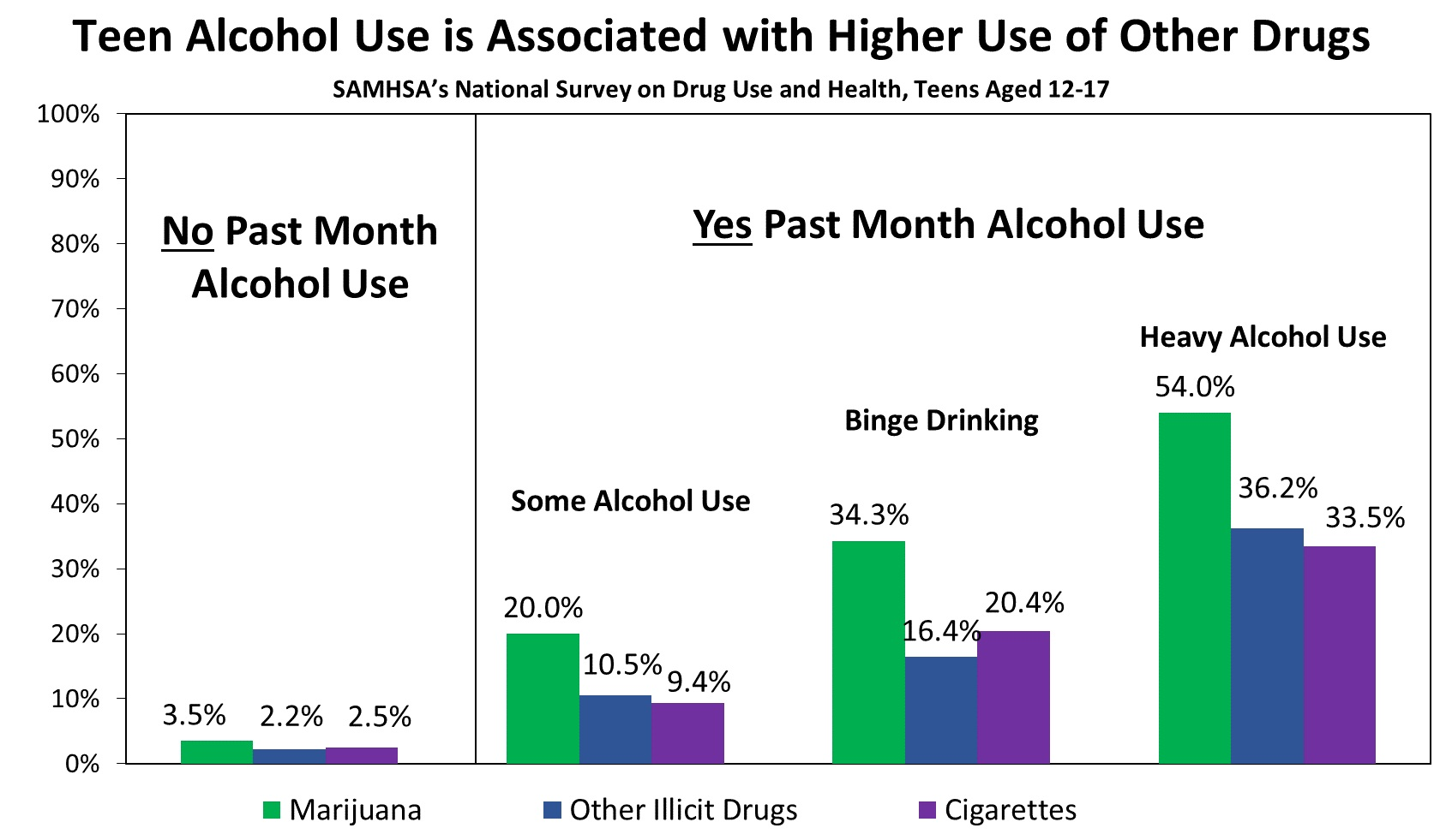 DuPont, R. L., Han, B., Shea, C. L., & Madras, B. K. (2018).  Drug use among youth: national survey data support a common liability of all drug use .  Preventive Medicine , 113, 68-73.
