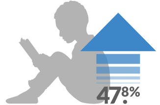 Students in SitStayRead developed fluency at a rate 47.8% greater than their non-participating peers