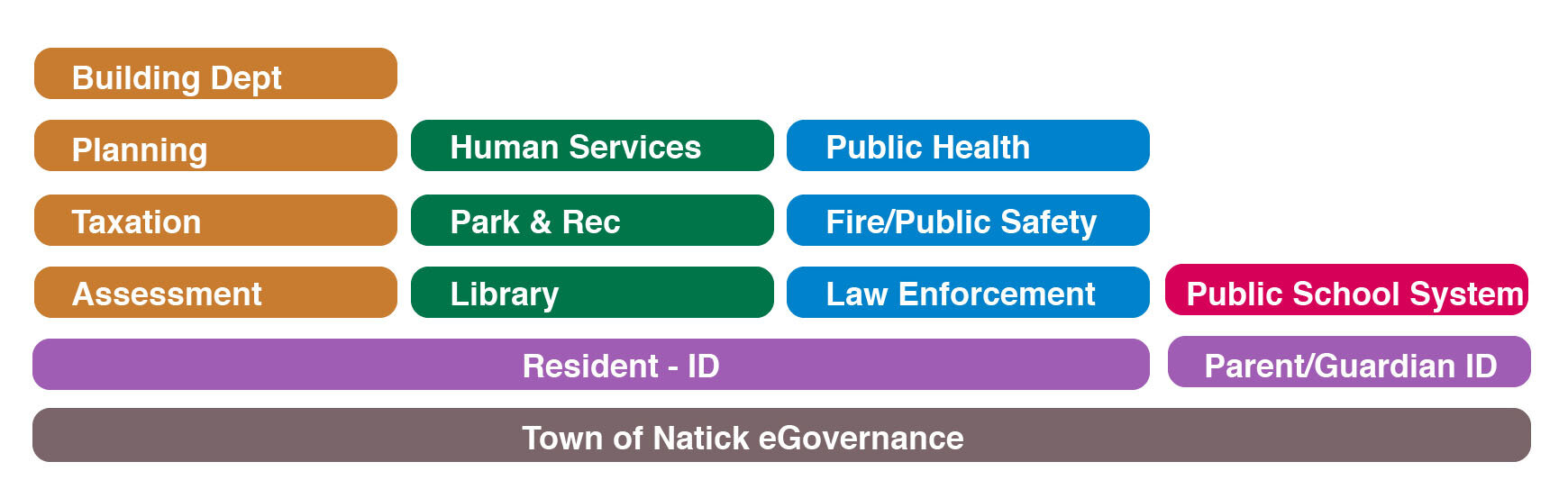 Town of Natick - Potential Data Sharing Stack