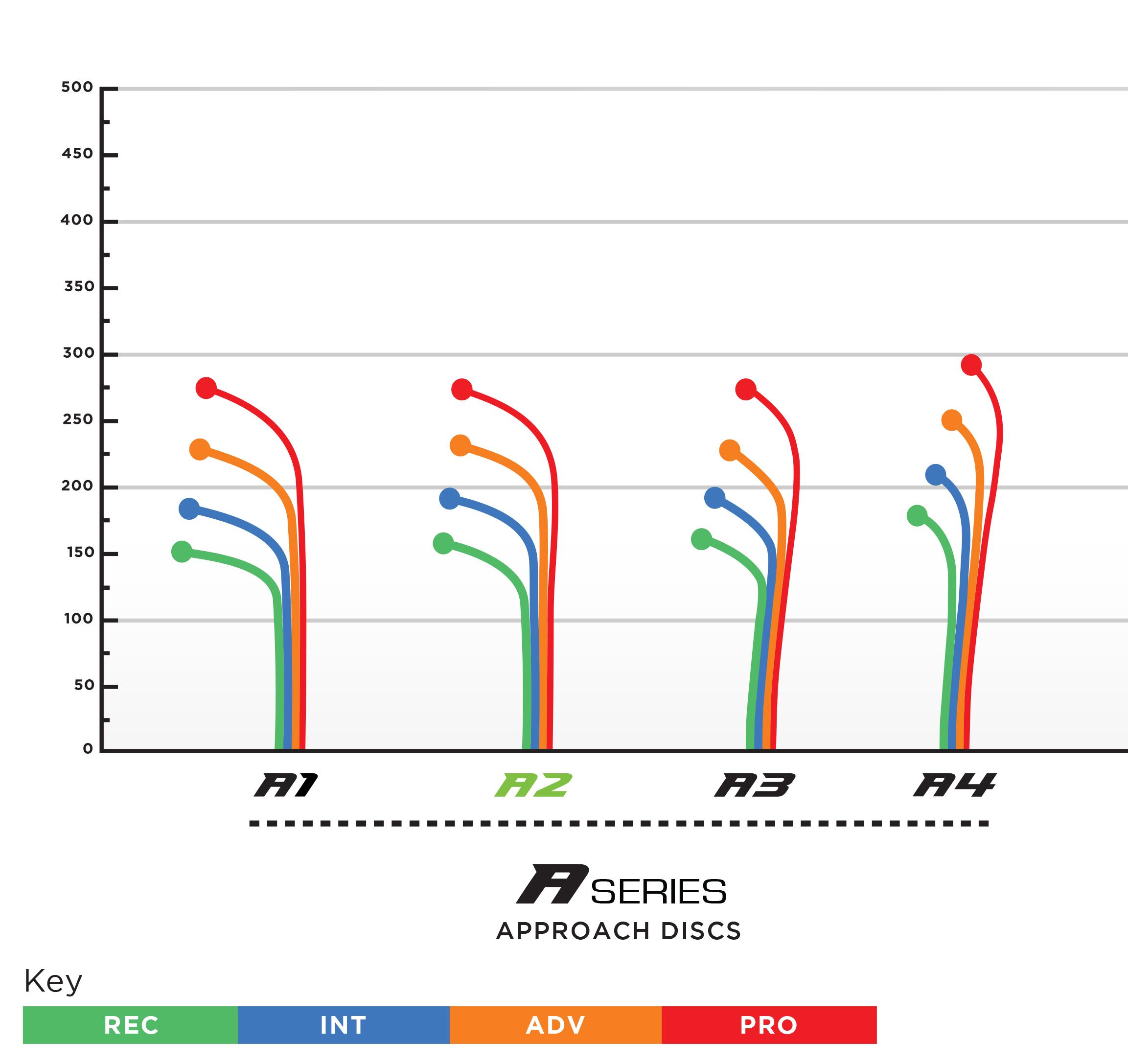 prodigy-d-series-flight-chart.jpg