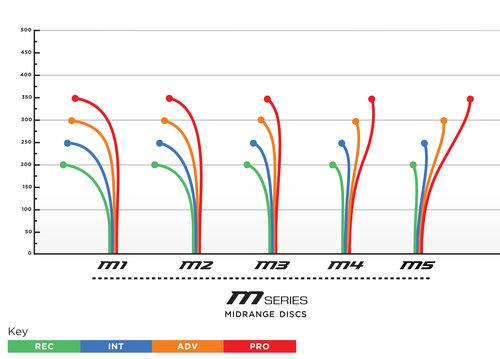 M Series Flight Chart