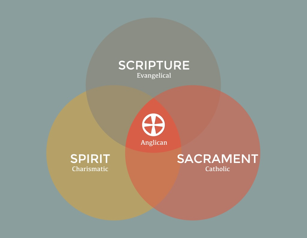 Anglicanism.jpg