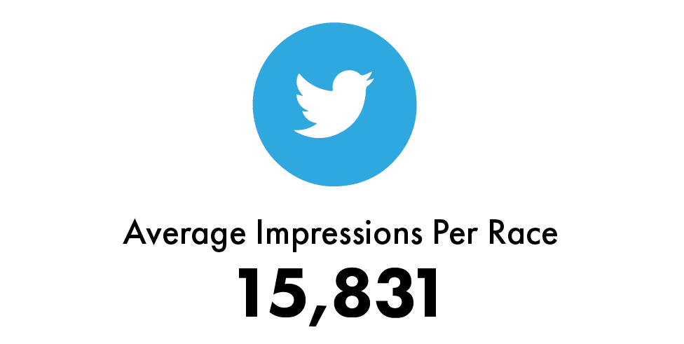 prn-811-media-reach_tweet-impressions-per-race.png
