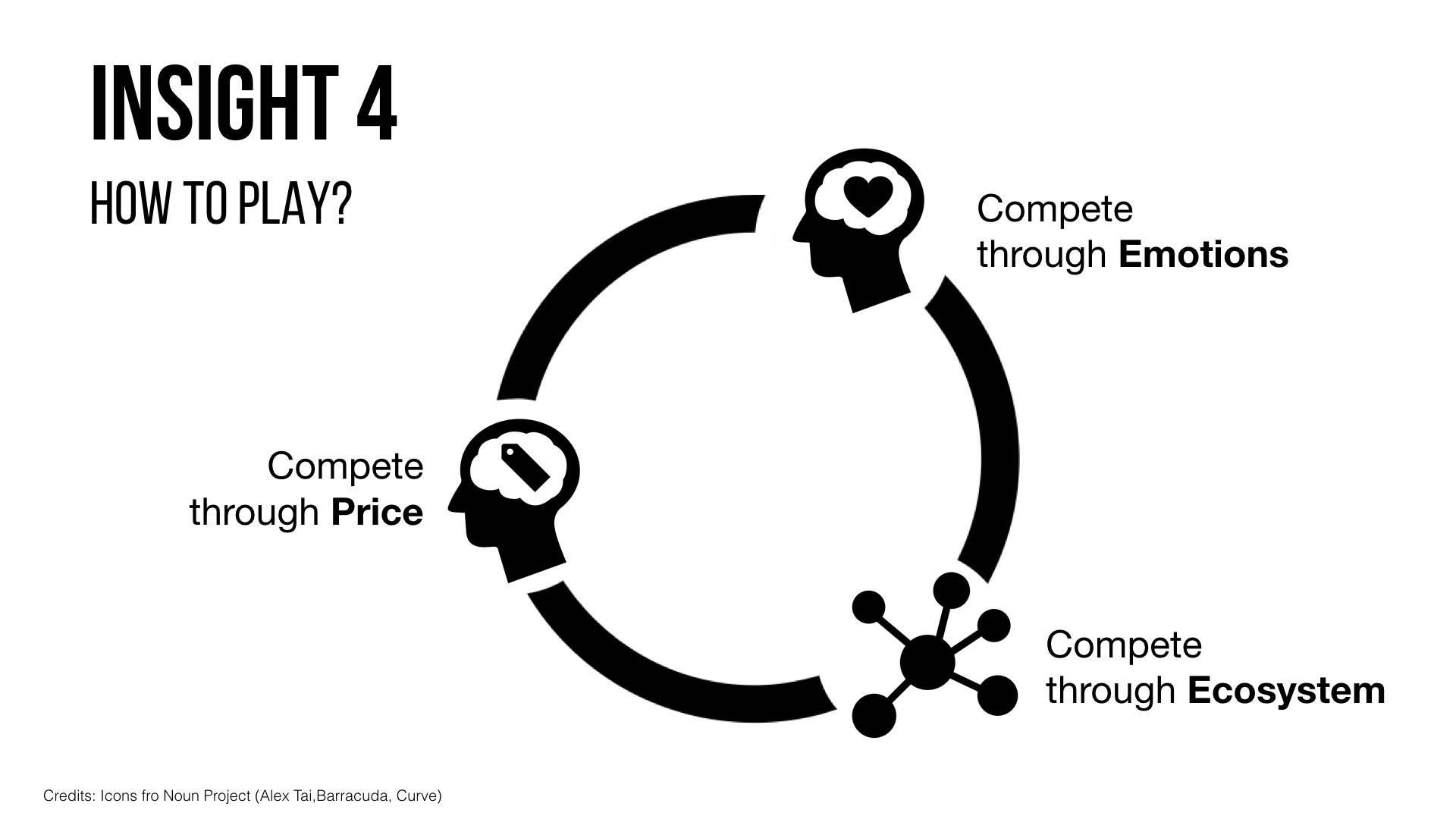 Growth in a digital World - How to Play? Price, Emotions, Ecosystem