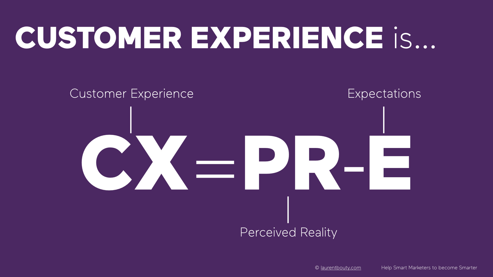 Marketers, do you know your customer experience equation?