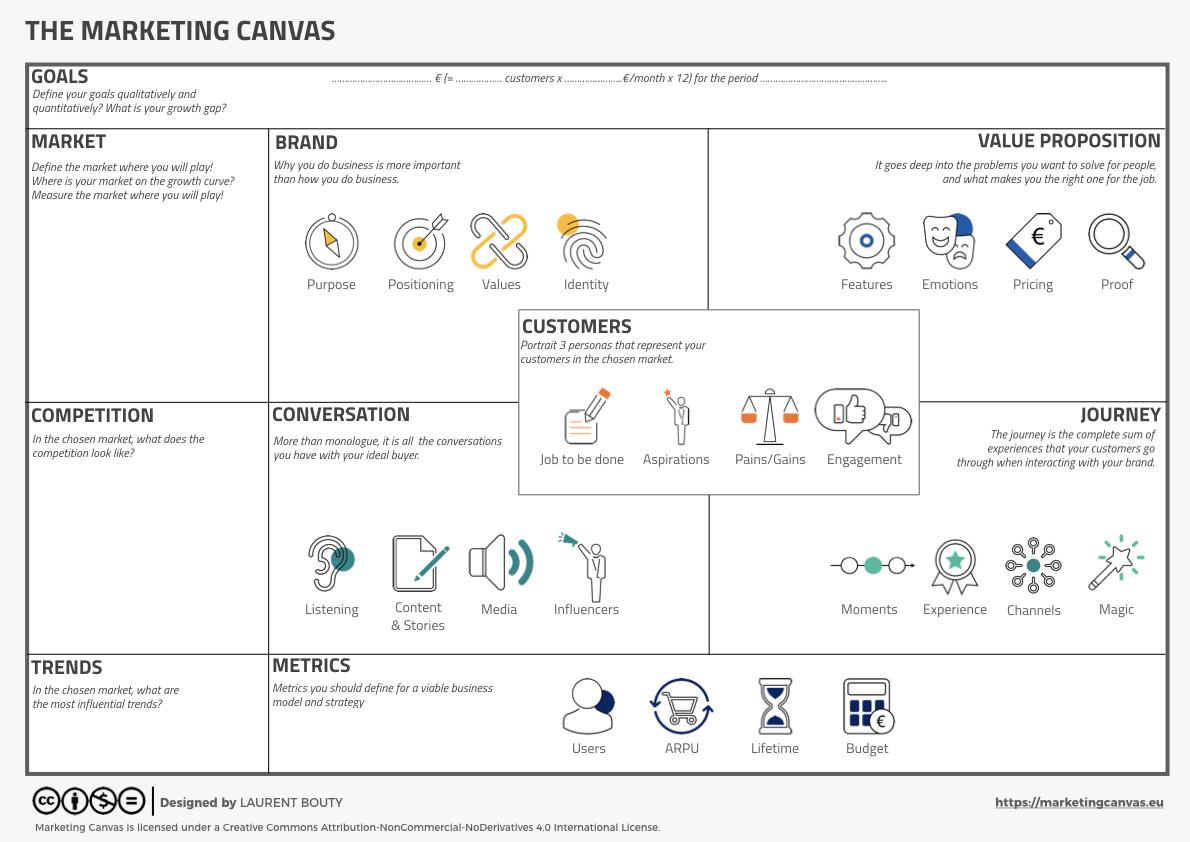 Marketing Canvas 4.0