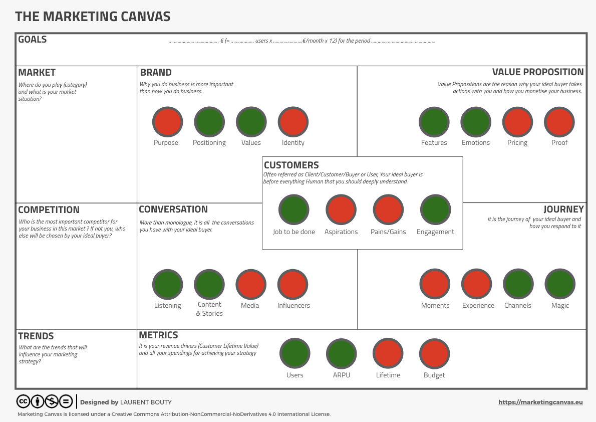 Visualise your Commercial Strategy on Marketing Canvas