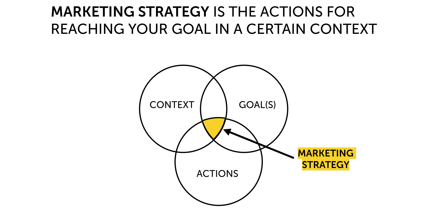 Marketing Canvas Method Context Goal Actions.001.png