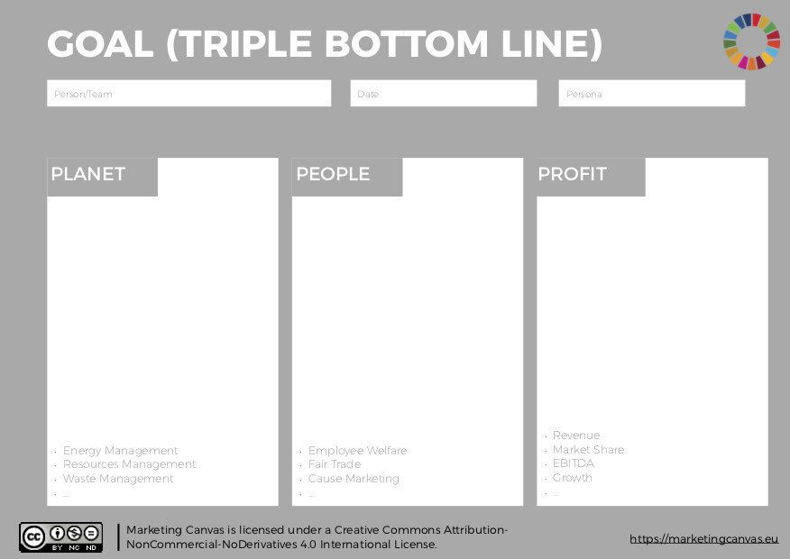 Marketing Canvas Method and Triple Bottom Line