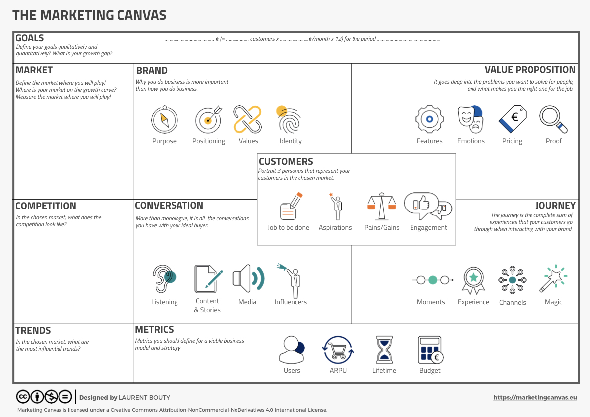 Marketing Canvas by Laurent Bouty