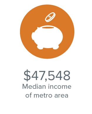 Median income for Spokane Washington