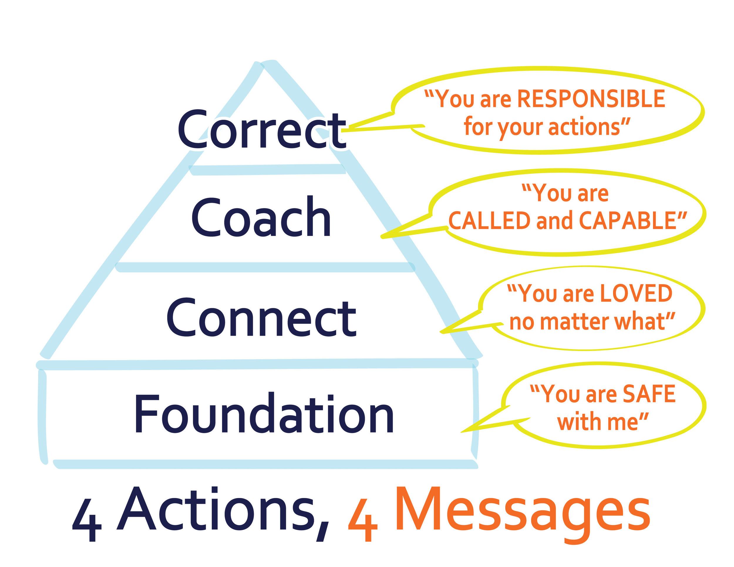 Connected families-framework.jpg