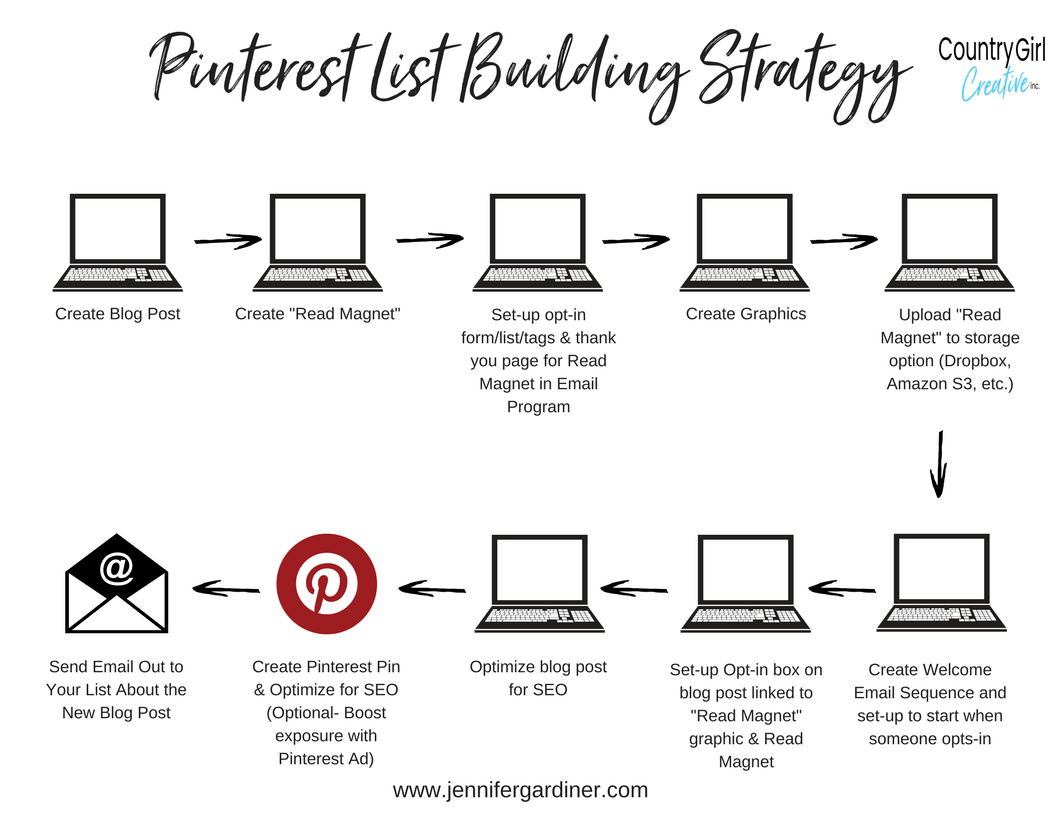 Pinterest List Building Strategy