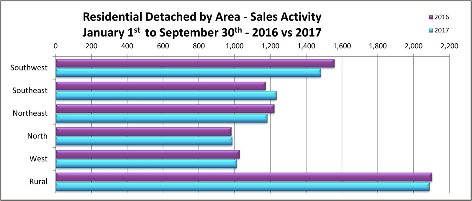 Residentail Detached by Zone - Sales Activity YTD September 2017.jpg