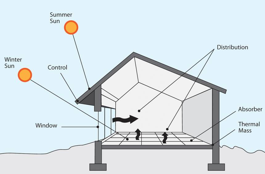 Passive_solar_design_-_Green_Energy_Times_-_cropped_0.jpg.860x0_q70_crop-scale.jpg