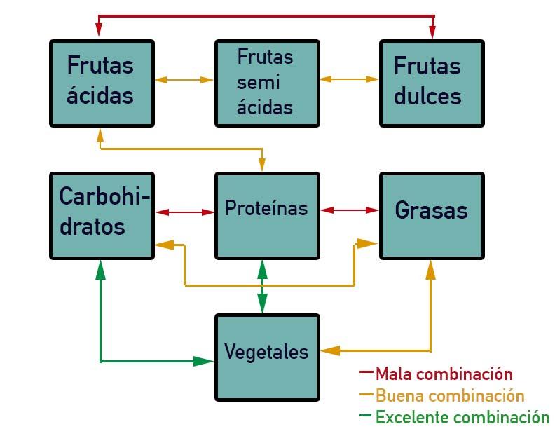 dieta dosha pitta kapha