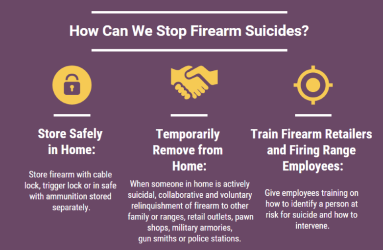 How do we stop firearm suicides.png