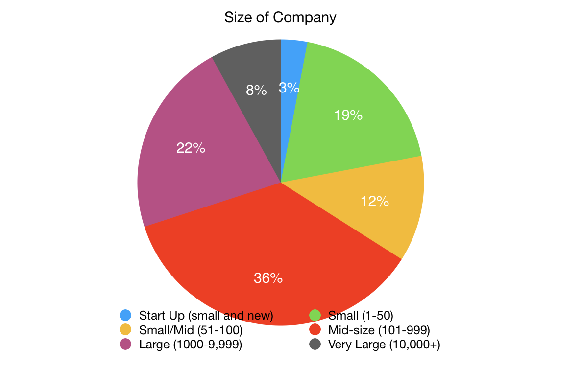 National Guidelines Survey Size of Company.png