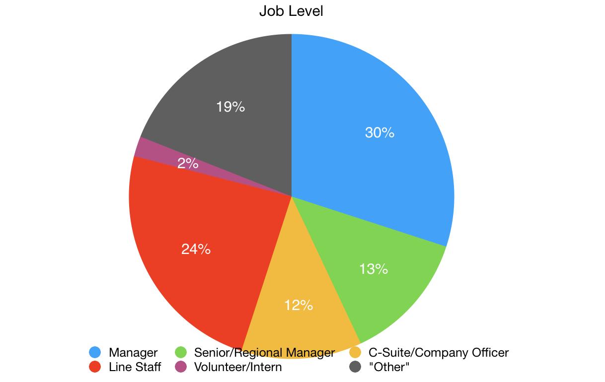 National Guidelines Survey Job Level.png