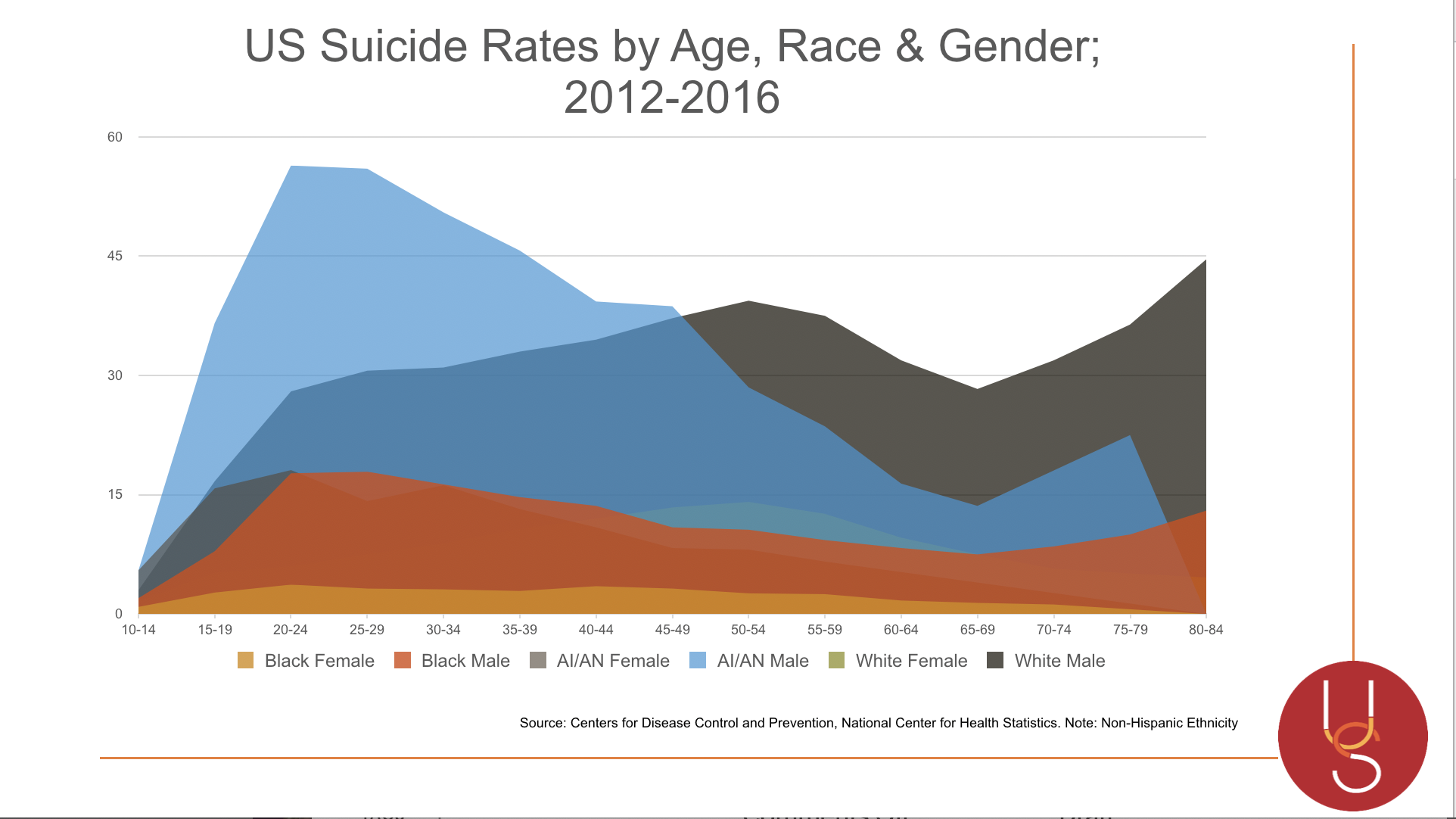 Suicide by Age, Race Gender.png