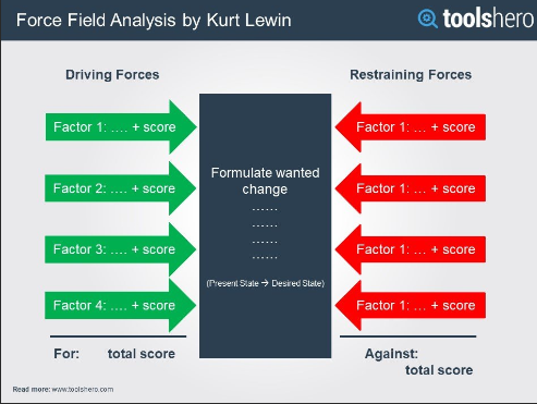 This Force Field Analysis (FFA) template can be found at  https://www.toolshero.com/decision-making/force-field-analysis/.